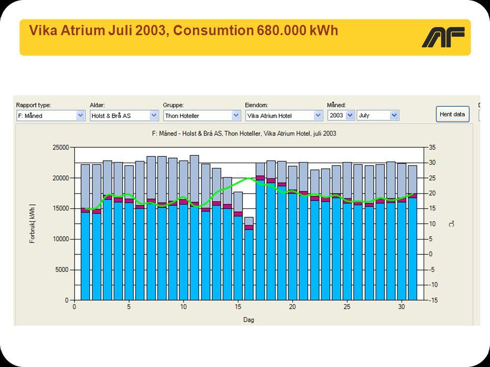 Vika Atrium Juli 2003, Consumtion 680.000 kWh