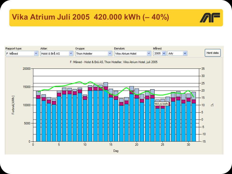 Vika Atrium Juli 2005 420.000 kWh (– 40%)