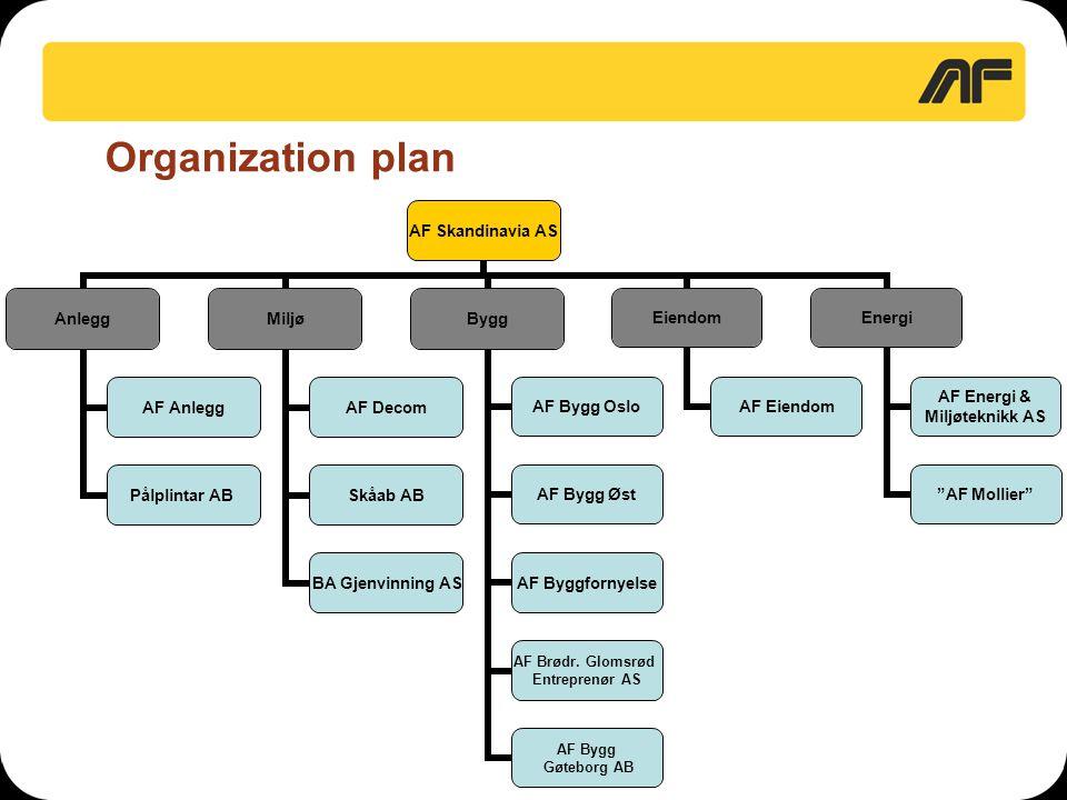 Organization plan AF Skandinavia AS Anlegg AF Anlegg Pålplintar AB Miljø AF Decom Skåab AB BA Gjenvinning AS Bygg AF Bygg Oslo AF Bygg Øst AF Byggforn