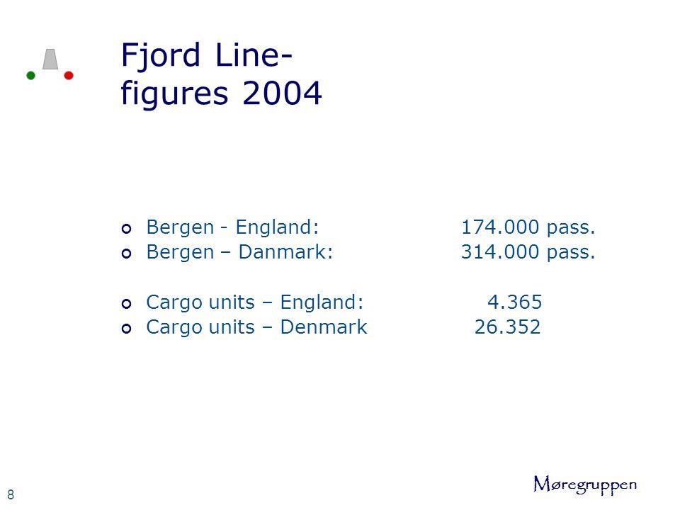Møregruppen 8 Fjord Line- figures 2004 Bergen - England: 174.000 pass.