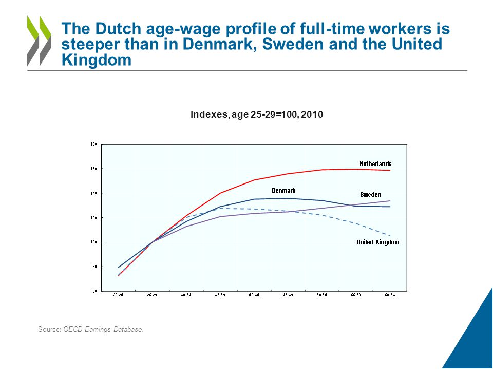 The Dutch age-wage profile of full-time workers is steeper than in Denmark, Sweden and the United Kingdom Indexes, age 25-29=100, 2010 Source: OECD Earnings Database.