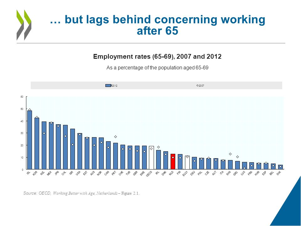 … but lags behind concerning working after 65 Employment rates ( ), 2007 and 2012 As a percentage of the population aged Source: OECD, Working Better with Age, Netherlands – Figure 2.1.