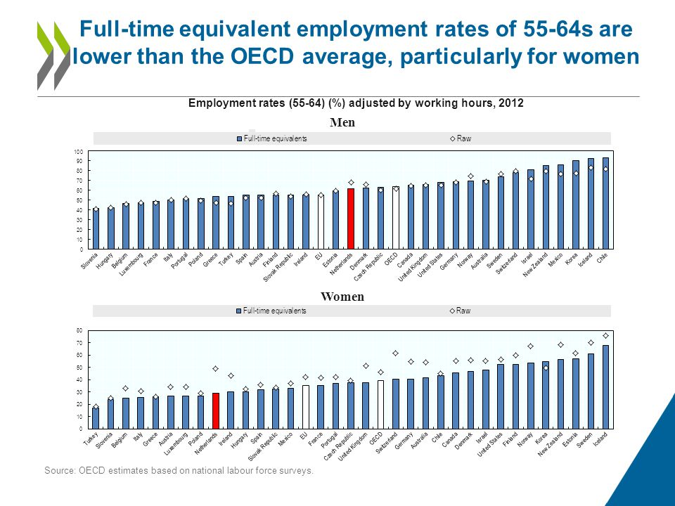 Full-time equivalent employment rates of 55-64s are lower than the OECD average, particularly for women Employment rates (55-64) (%) adjusted by working hours, 2012 Source: OECD estimates based on national labour force surveys.