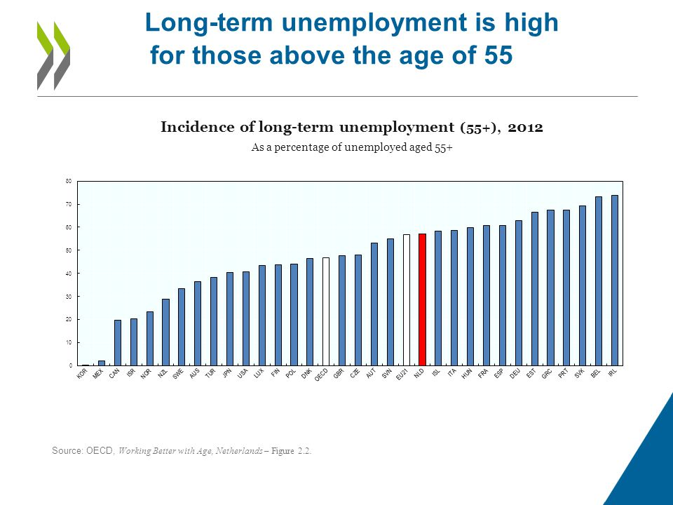 Long-term unemployment is high for those above the age of 55 Incidence of long-term unemployment (55+), 2012 As a percentage of unemployed aged 55+ Source: OECD, Working Better with Age, Netherlands – Figure 2.2.
