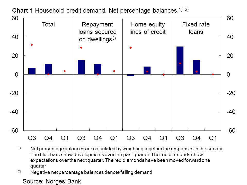 Source: Norges Bank Repayment loans secured on dwellings 3) TotalFixed-rate loans Home equity lines of credit Chart 1 Household credit demand.