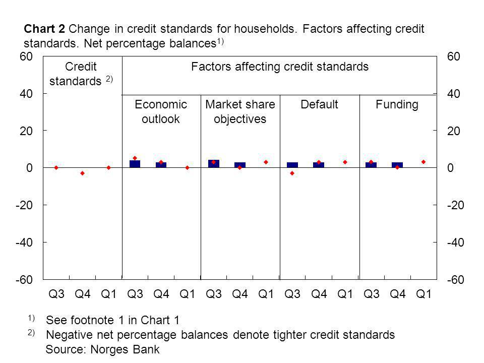 Source: Norges Bank 1) See footnote 1 in Chart 1 2) Negative net percentage balances denote tighter credit standards Economic outlook Credit standards 2) Market share objectives Factors affecting credit standards Chart 2 Change in credit standards for households.