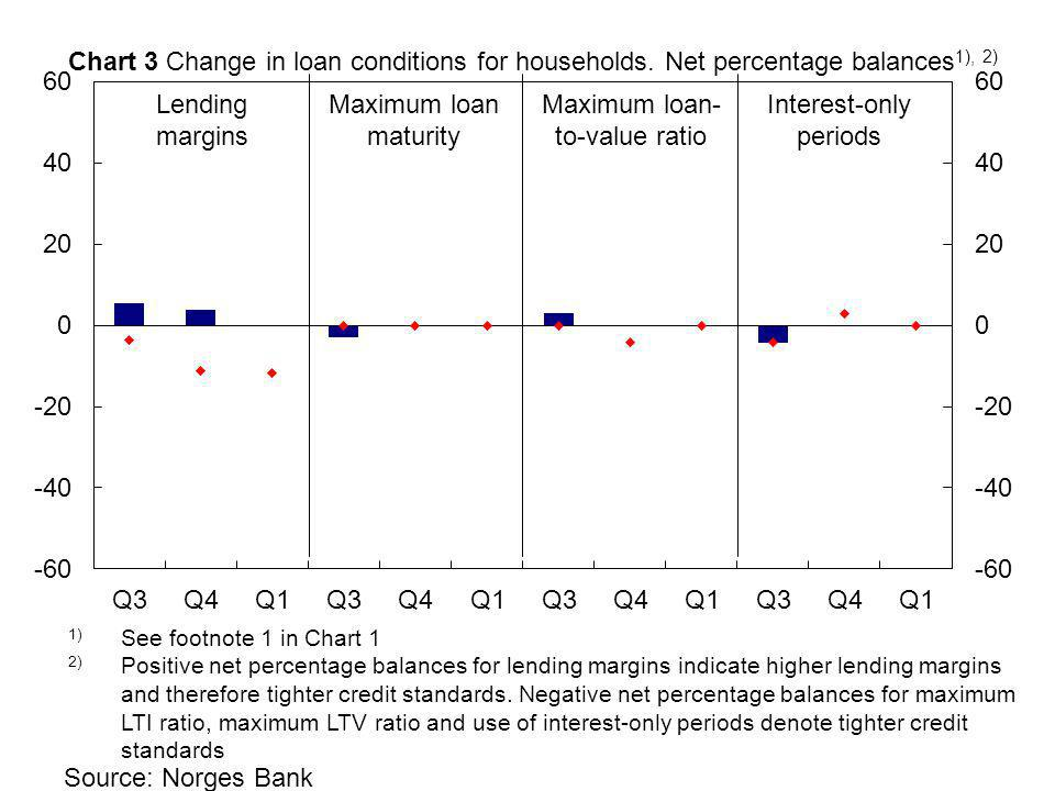 Source: Norges Bank Maximum loan maturity Lending margins Interest-only periods Maximum loan- to-value ratio Chart 3 Change in loan conditions for households.