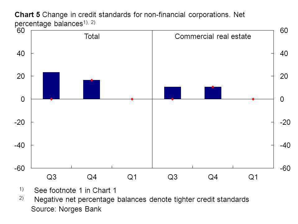 Source: Norges Bank 1) See footnote 1 in Chart 1 2) Negative net percentage balances denote tighter credit standards TotalCommercial real estate Chart 5 Change in credit standards for non-financial corporations.