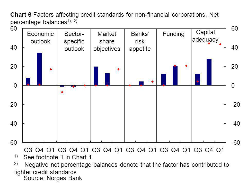 Source: Norges Bank 1) See footnote 1 in Chart 1 2) Negative net percentage balances denote that the factor has contributed to tighter credit standards Economic outlook Banks' risk appetite Sector- specific outlook Chart 6 Factors affecting credit standards for non-financial corporations.