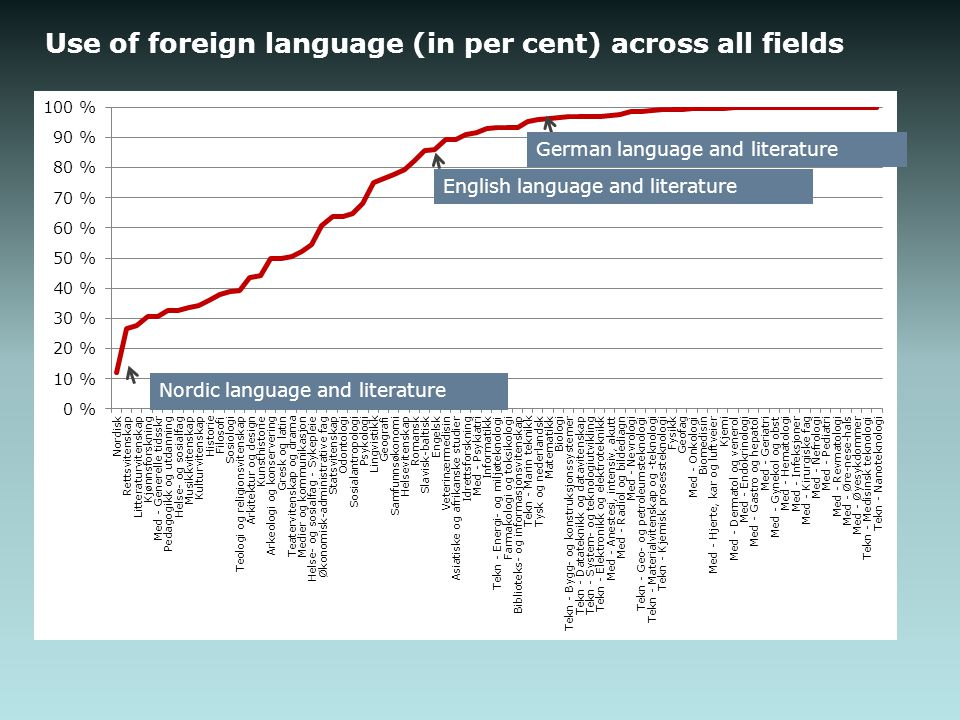 Use of foreign language (in per cent) across all fields English language and literature German language and literature