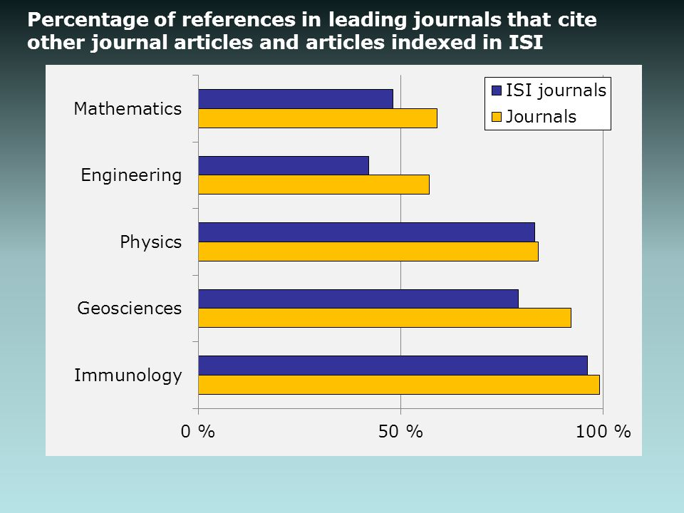 Percentage of references in leading journals that cite other journal articles and articles indexed in ISI