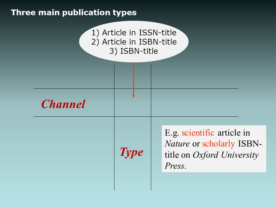 Three main publication types Channel Type E.g.