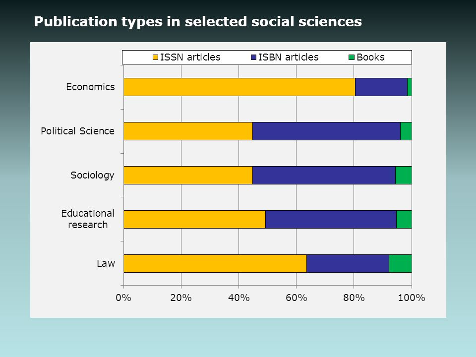 Publication types in selected social sciences