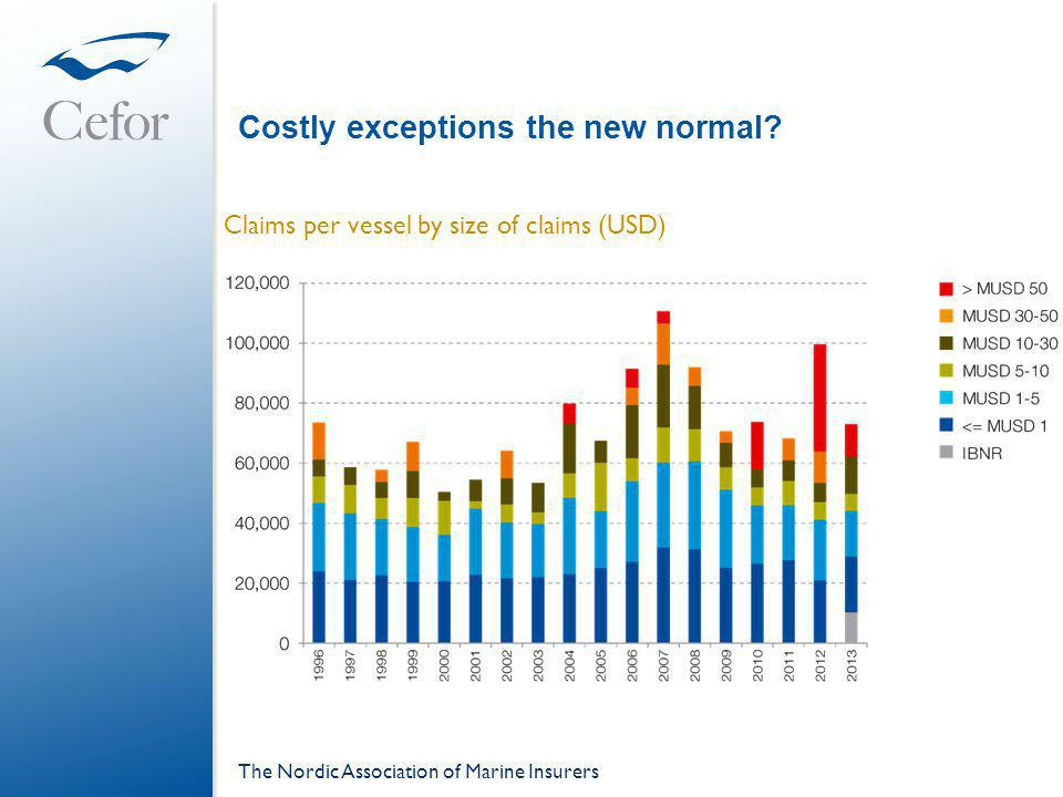Costly exceptions the new normal? The Nordic Association of Marine Insurers Claims per vessel by size of claims (USD)