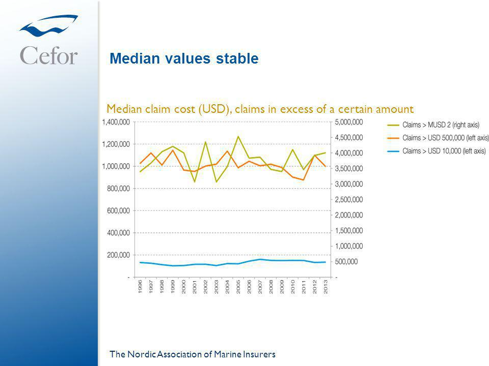 Median values stable The Nordic Association of Marine Insurers Median claim cost (USD), claims in excess of a certain amount
