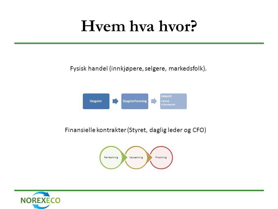 Hvem hva hvor? SkogeierSkogeierforening Industri •Norsk •Utenlandsk Fysisk handel (innkjøpere, selgere, markedsfolk). Finansielle kontrakter (Styret,