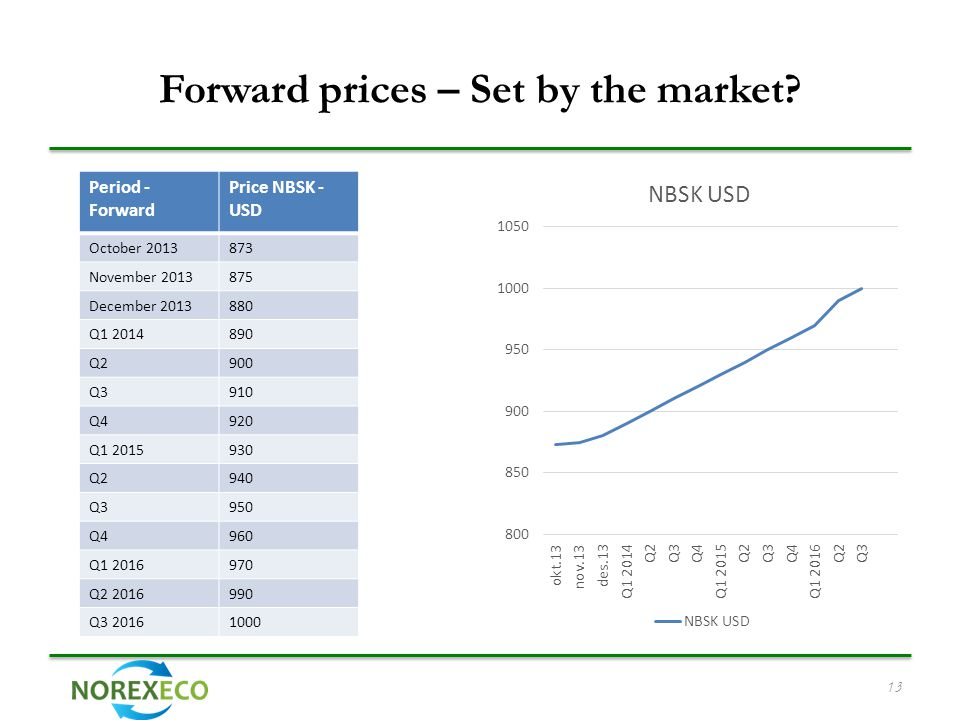Forward prices – Set by the market.