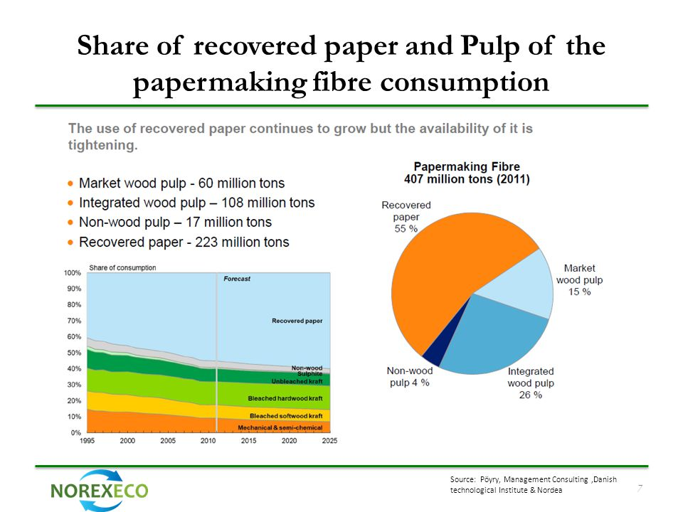Share of recovered paper and Pulp of the papermaking fibre consumption Source: Pöyry, Management Consulting,Danish technological Institute & Nordea 7