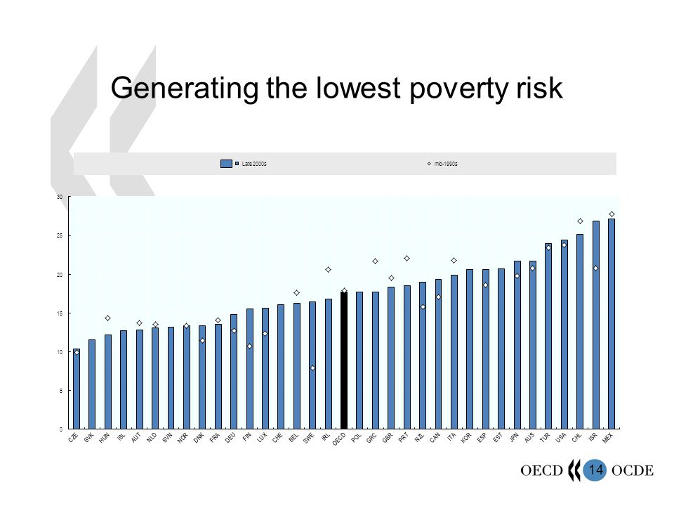 14 Generating the lowest poverty risk