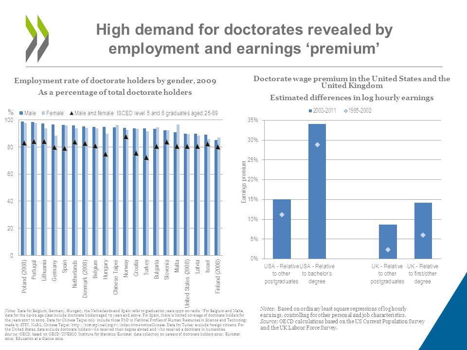 High demand for doctorates revealed by employment and earnings 'premium' Employment rate of doctorate holders by gender, 2009 As a percentage of total doctorate holders Doctorate wage premium in the United States and the United Kingdom Estimated differences in log hourly earnings Notes: Based on ordinary least square regressions of log hourly earnings, controlling for other personal and job characteristics.