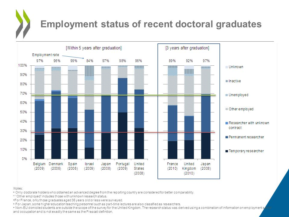 Employment status of recent doctoral graduates Notes: • Only doctorate holders who obtained an advanced degree from the reporting country are considered for better comparability.