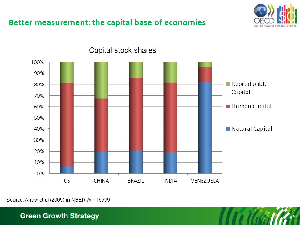 Better measurement: the capital base of economies Source: Arrow et al (2009) in NBER WP Capital stock shares