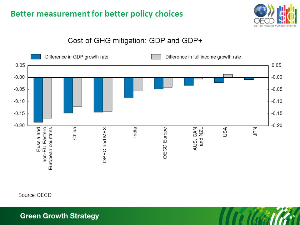 Better measurement for better policy choices Cost of GHG mitigation: GDP and GDP+ Source: OECD