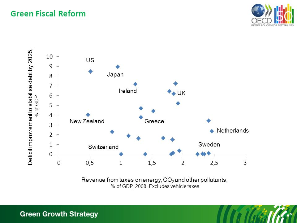 Green Fiscal Reform US New Zealand Japan Ireland UK Switzerland Greece Sweden Netherlands Revenue from taxes on energy, CO 2 and other pollutants, % of GDP, 2008.