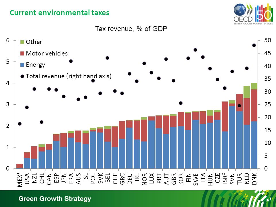 Current environmental taxes Tax revenue, % of GDP