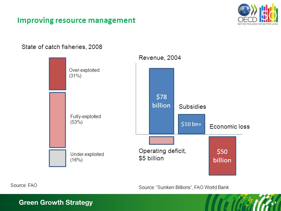 Improving resource management Source: Sunken Billions , FAO World Bank Revenue, 2004 $78 billion $50 billion $10 bn+ Over-exploited (31%) Fully-exploited (53%) State of catch fisheries, 2008 Under-exploited (16%) Operating deficit, $5 billion Subsidies Economic loss Source: FAO