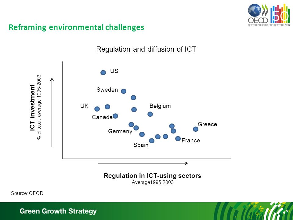 Reframing environmental challenges Regulation and diffusion of ICT US UK Sweden Germany Belgium France Greece Spain Canada ICT investment % of total, average 1995-2003 Regulation in ICT-using sectors Average1995-2003 Source: OECD