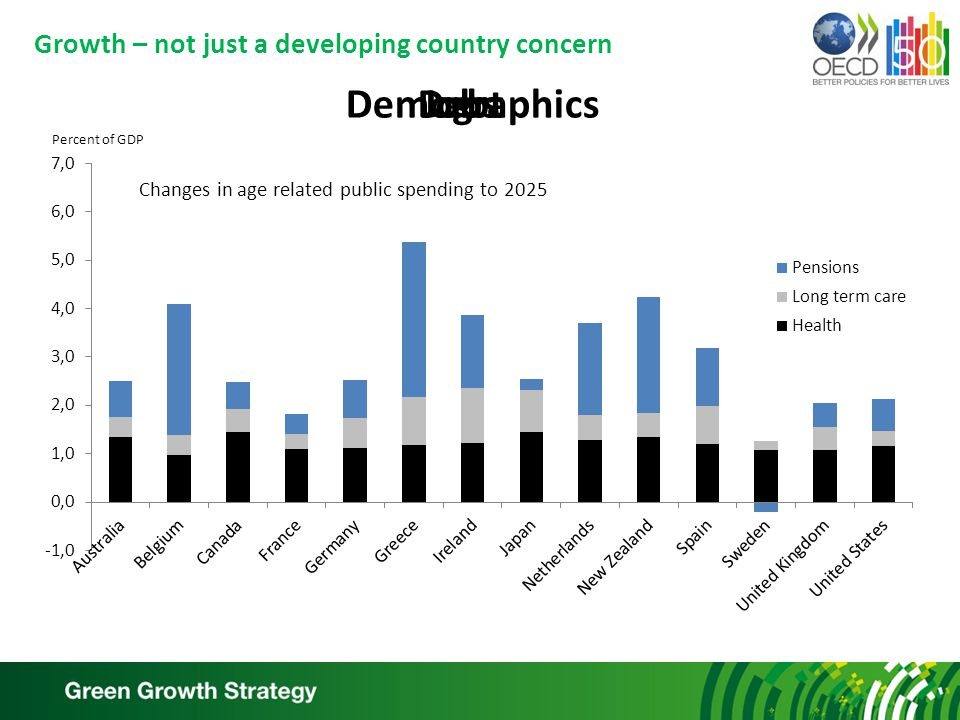Growth – not just a developing country concern JobsDebtDemographics