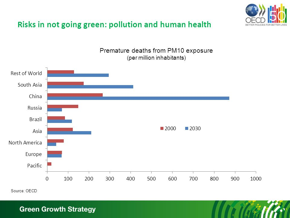 Risks in not going green: pollution and human health Premature deaths from PM10 exposure (per million inhabitants) Source: OECD