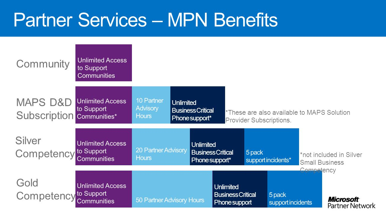 Partner Services – MPN Benefits Community MAPS D&D Subscription Silver Competency Gold Competency Unlimited Business Critical Phone support* Unlimited