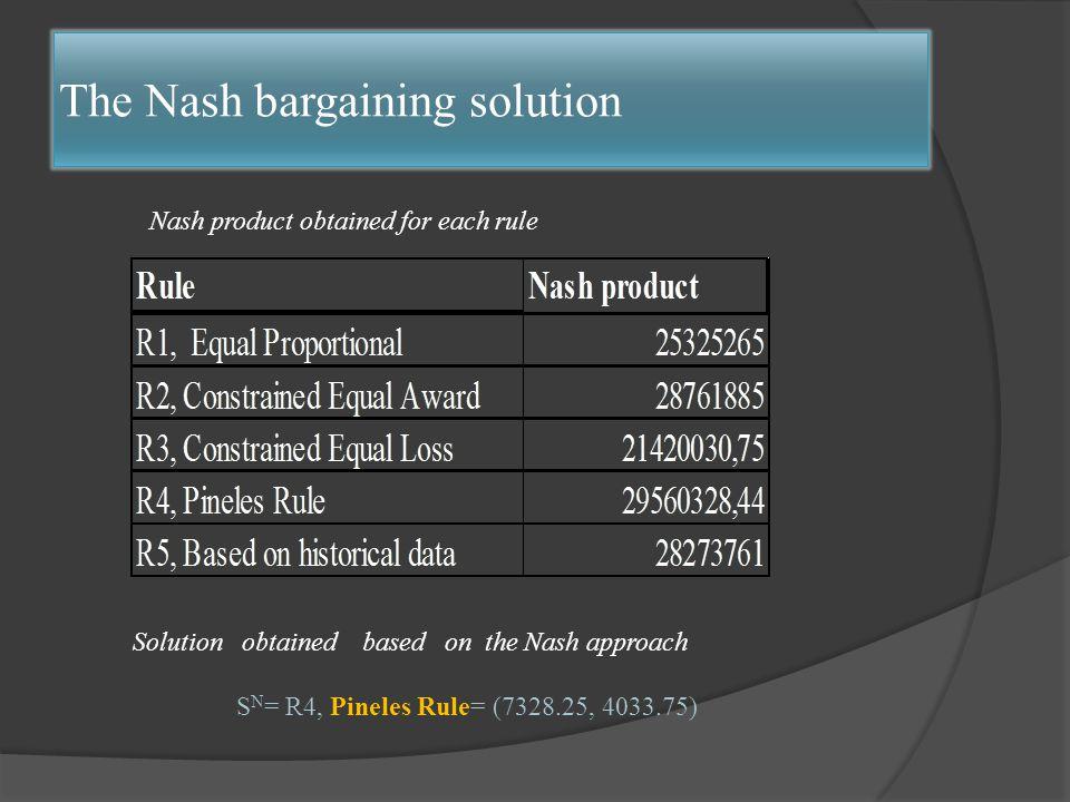 Τhe Nash bargaining solution Nash product obtained for each rule Solution obtained based on the Nash approach S N = R4, Pineles Rule= (7328.25, 4033.75)
