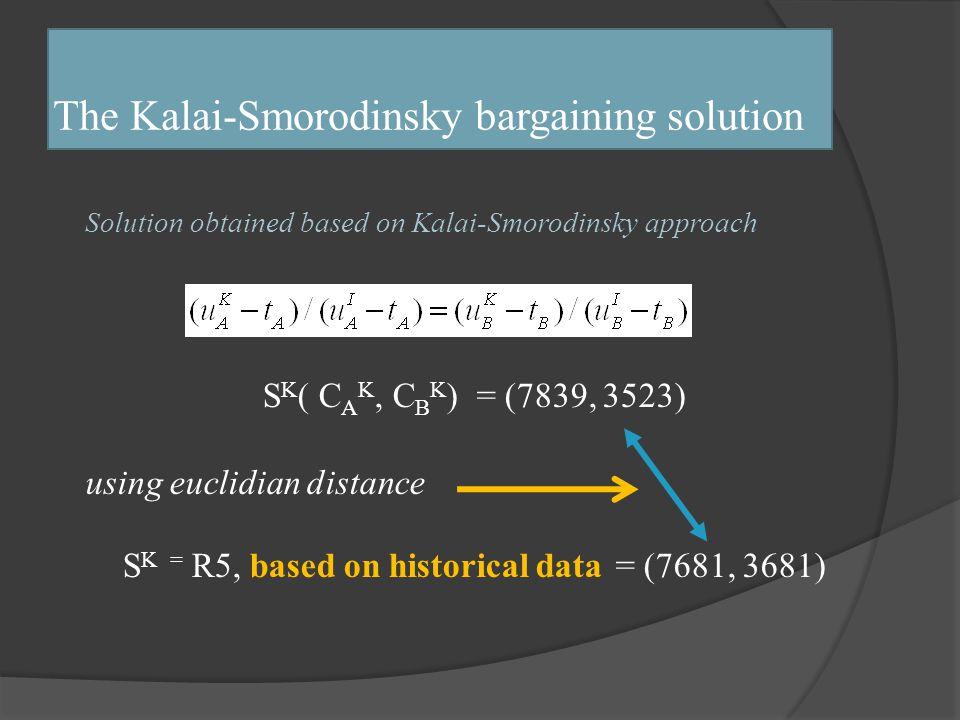 Τhe Kalai-Smorodinsky bargaining solution Solution obtained based on Kalai-Smorodinsky approach S K ( C A K, C B K ) = (7839, 3523) using euclidian distance S K = R5, based on historical data = (7681, 3681)