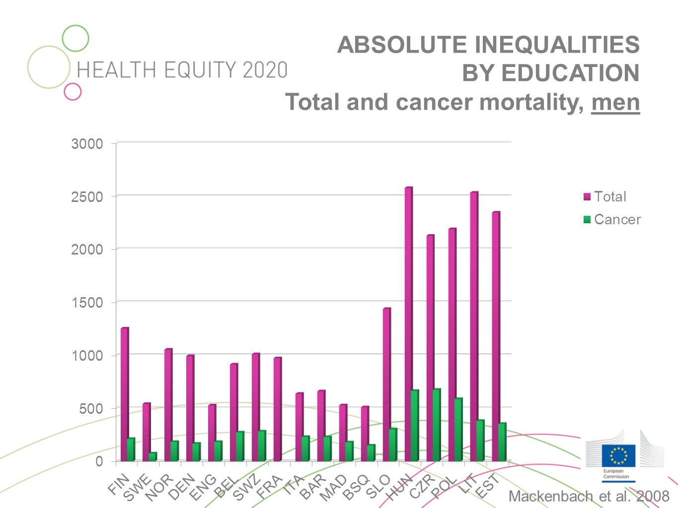 ABSOLUTE INEQUALITIES BY EDUCATION Total and cancer mortality, men Mackenbach et al. 2008