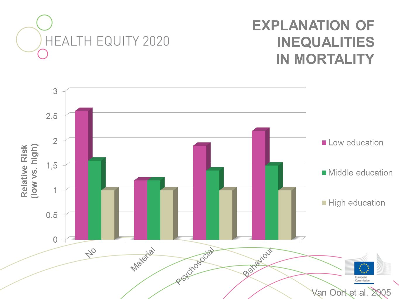 EXPLANATION OF INEQUALITIES IN MORTALITY Van Oort et al. 2005