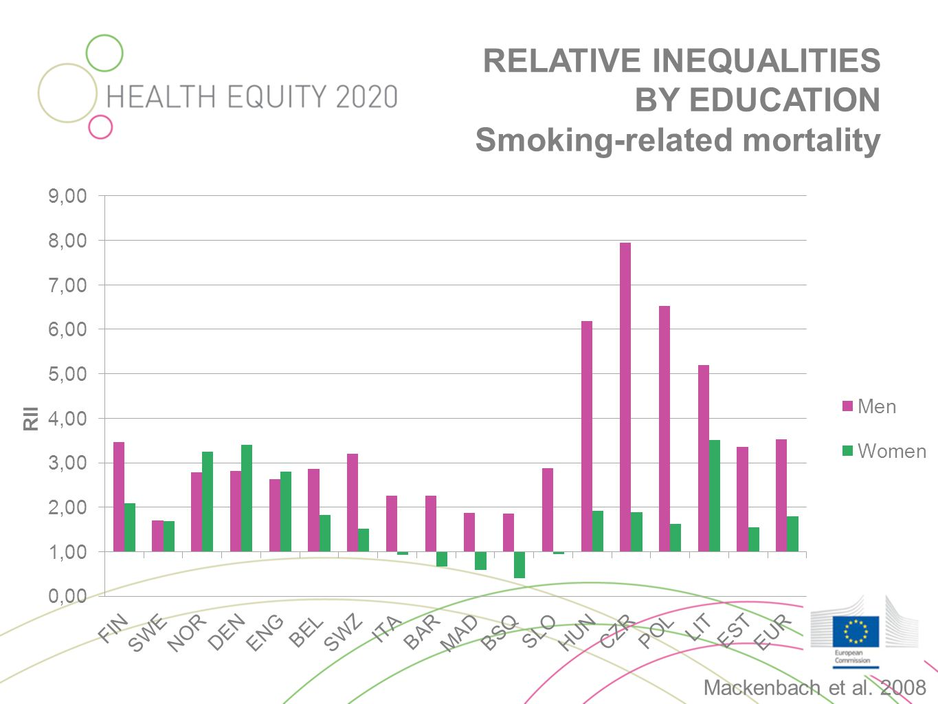 RELATIVE INEQUALITIES BY EDUCATION Smoking-related mortality Mackenbach et al. 2008