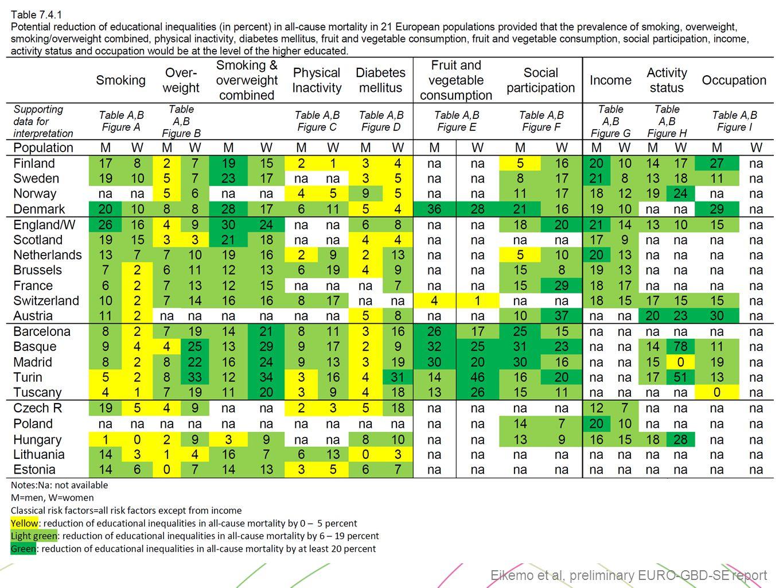 Eikemo et al, preliminary EURO-GBD-SE report