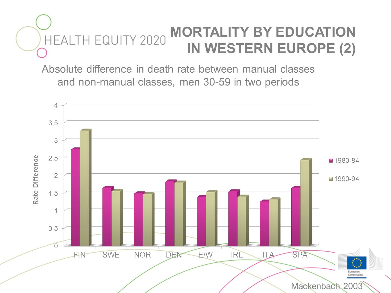 Absolute difference in death rate between manual classes and non-manual classes, men 30-59 in two periods MORTALITY BY EDUCATION IN WESTERN EUROPE (2)