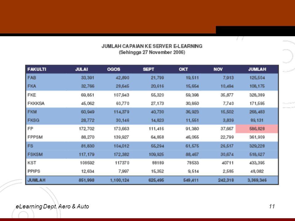eLearning Dept. Aero & Auto11