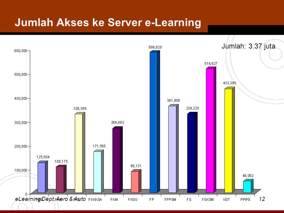 eLearning Dept. Aero & Auto12 Jumlah Akses ke Server e-Learning Jumlah: 3.37 juta