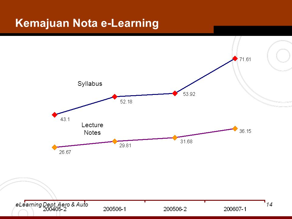 eLearning Dept. Aero & Auto14 Kemajuan Nota e-Learning Syllabus Lecture Notes