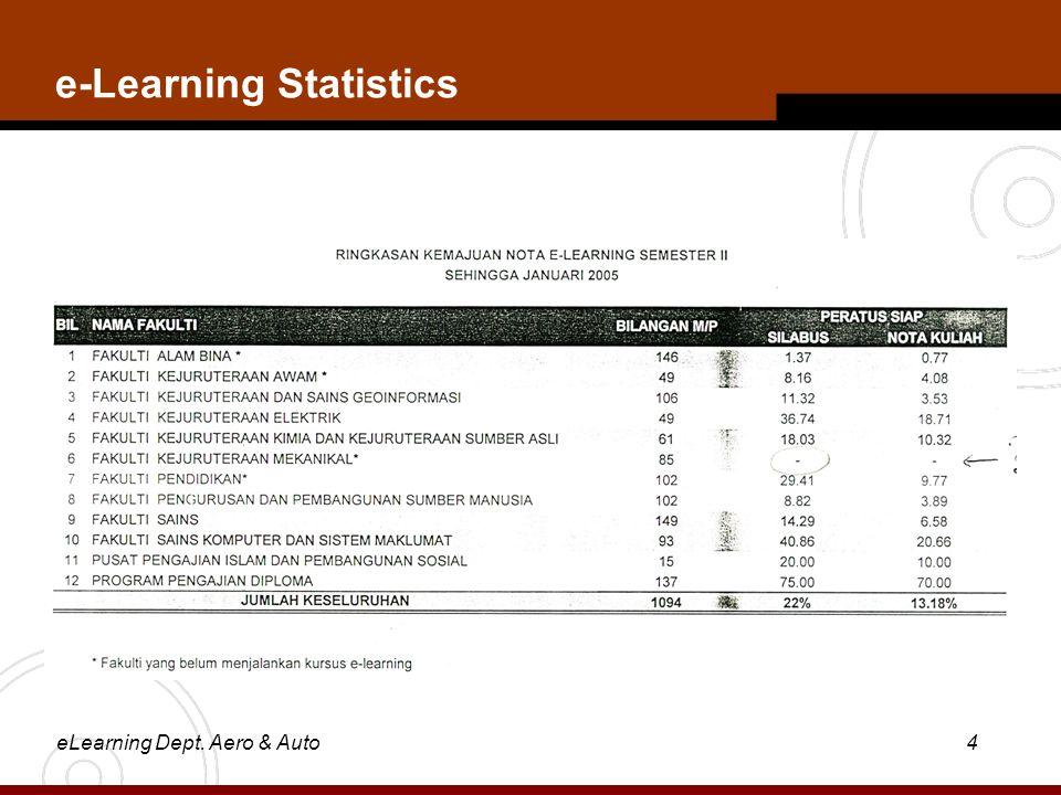eLearning Dept. Aero & Auto4 e-Learning Statistics