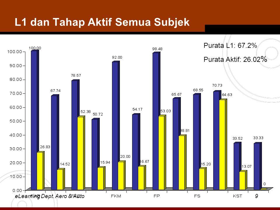 eLearning Dept. Aero & Auto9 L1 dan Tahap Aktif Semua Subjek Purata L1: 67.2% Purata Aktif: 26.02 %