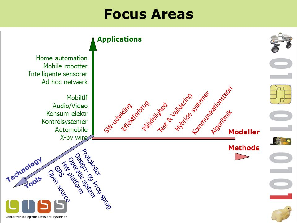 Focus Areas Applications Technology Tools Modeller Methods Protokoller Design- og Prog.sprog Operativ system HW platform GPS Open source Home automation Mobile robotter Intelligente sensorer Ad hoc netværk Mobiltlf Audio/Video Konsum elektr Kontrolsystemer Automobile X-by wire Algoritmik SW-udvikling Effektforbrug Pålidelighed Test & Validering Hybride systemer Kommunikationsteori