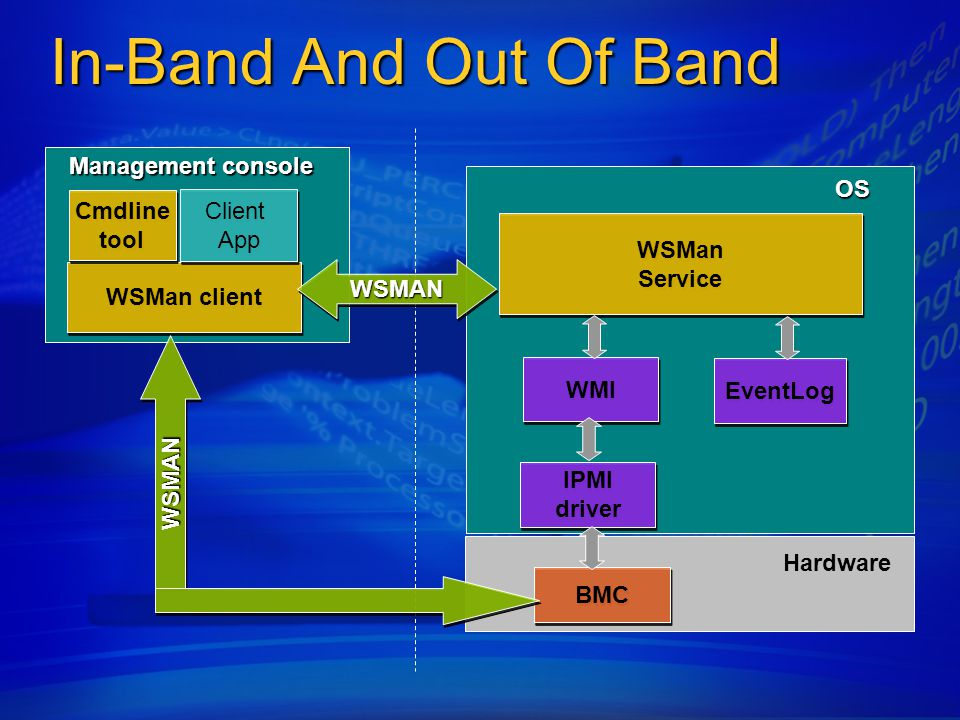 In-Band And Out Of Band WSMan Service WSMan Service WMI IPMI driver EventLog BMC OS Hardware WSMan client Cmdline tool Management console WSMANWSMAN C
