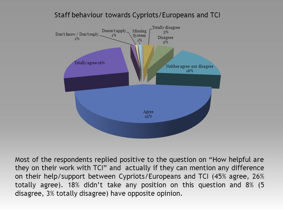 Most of the respondents replied positive to the question on How helpful are they on their work with TCI and actually if they can mention any difference on their help/support between Cypriots/Europeans and TCI (45% agree, 26% totally agree).