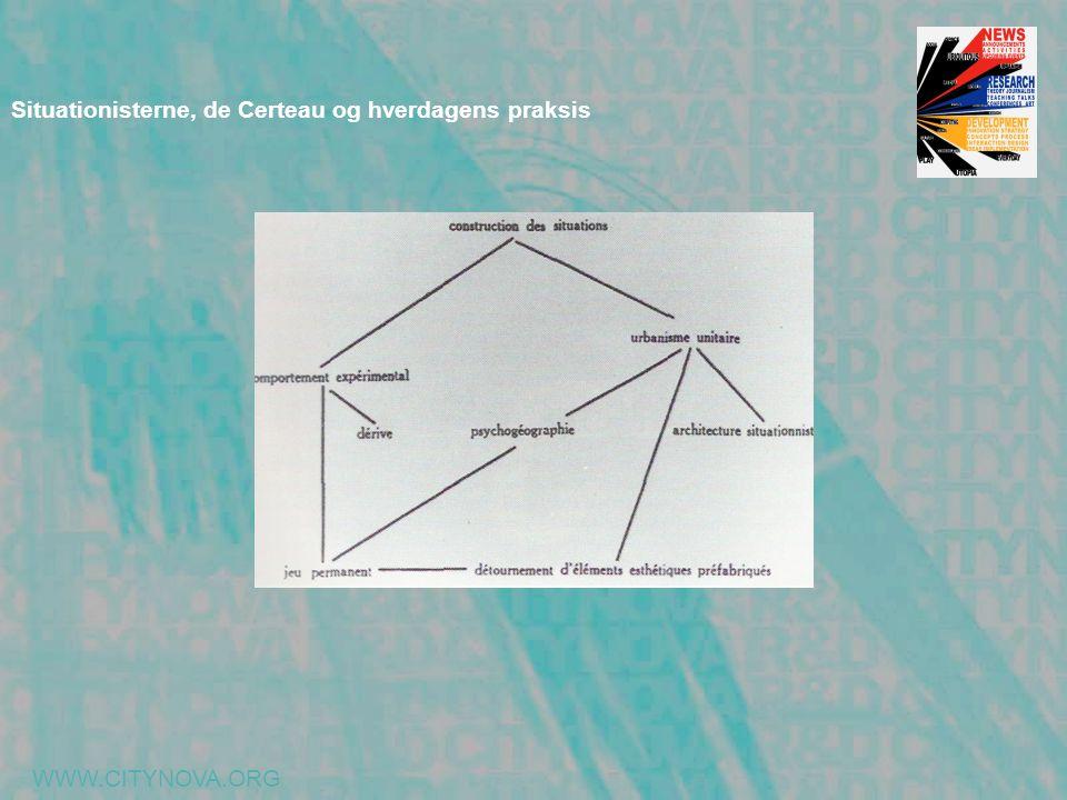 WWW.CITYNOVA.ORG Situationisterne, de Certeau og hverdagens praksis